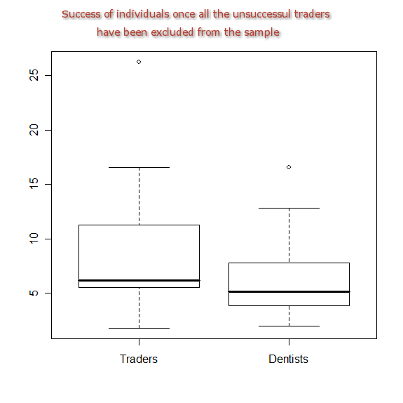 Diagram of success of dentists and traders with unsuccessful traders removed from the sample