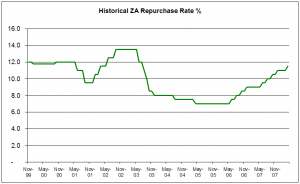 South Africa repo rate since 1999