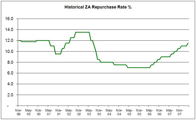 Repo rate raised 50bps to 11.5% || Twenty Third Floor