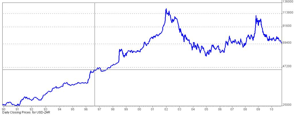 USD-ZAR history on a semi-log scale
