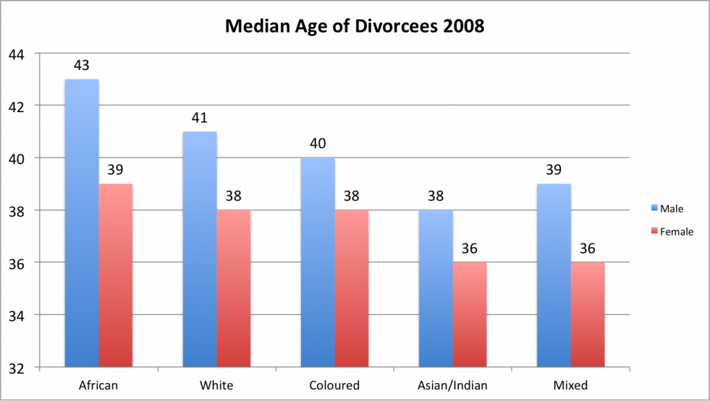 Age at divorce by population group
