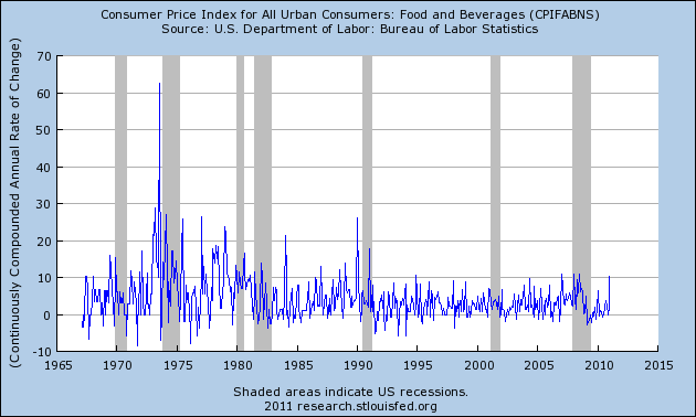Food and Beverage US inflation