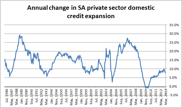 Credit extension is recovering after a precipitous decline after 2007, but is still below long run averages