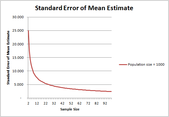Standard Error as Sample Size increases for population of 1,000