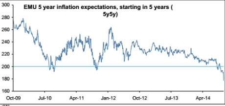European five year inflation expectations