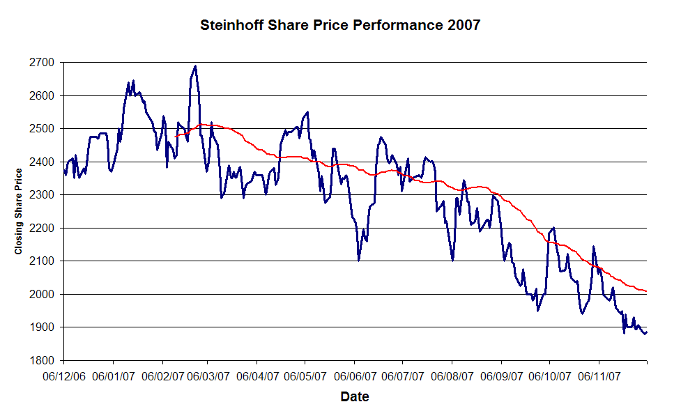 Steinhoff Share Price Peformance 2007