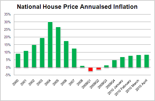 House Price Inflation 2010