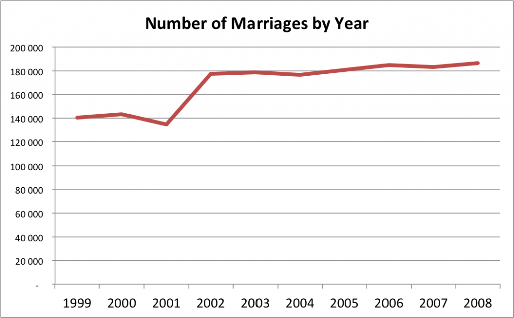 Number of marriages per year