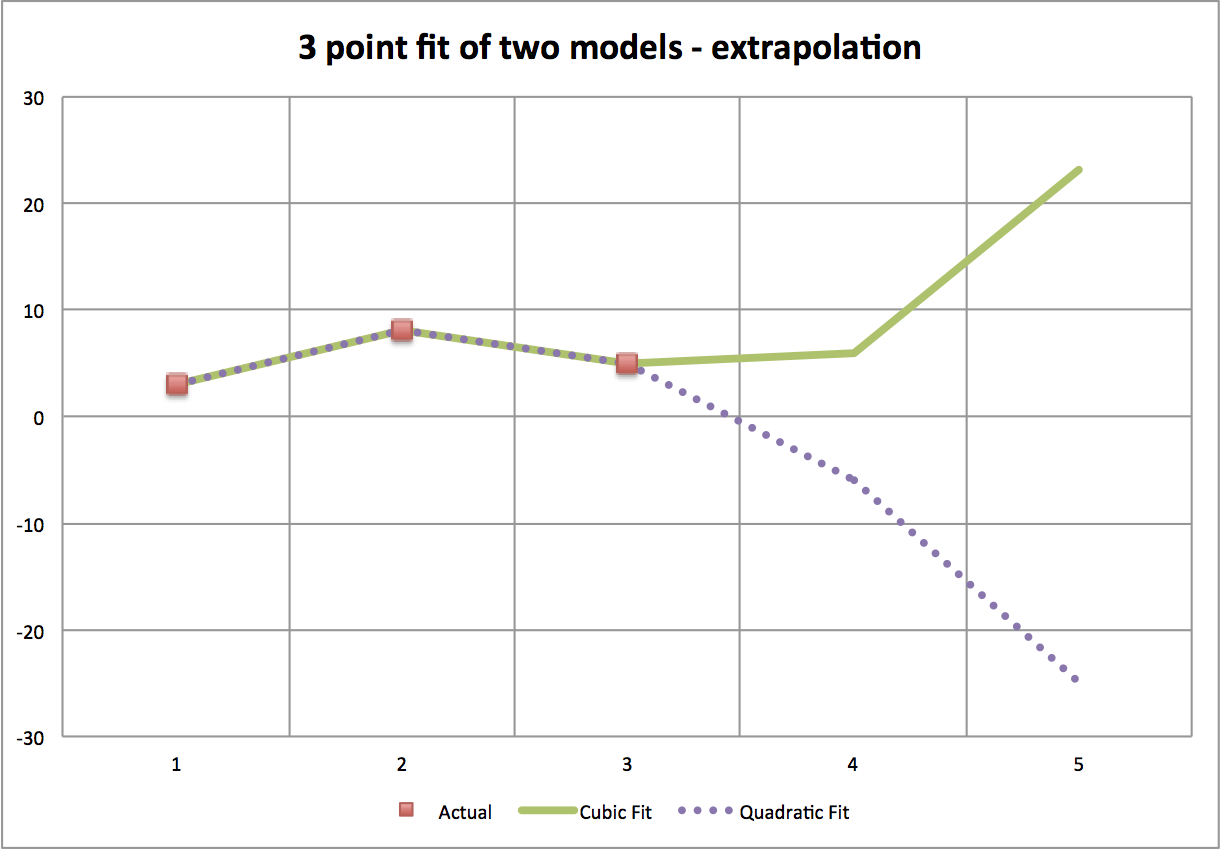 Example showing extrapolation of two models diverging from each other