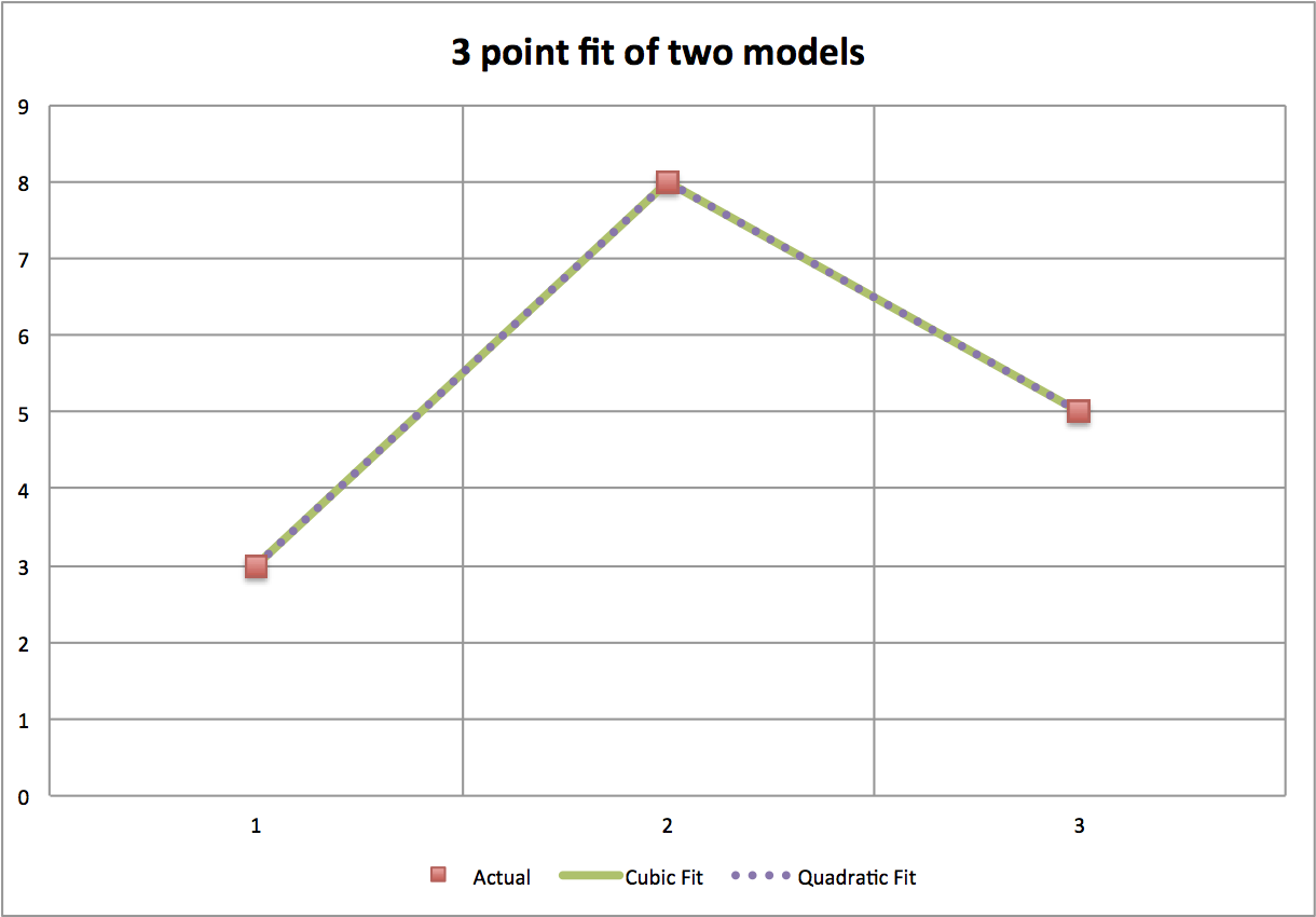 3 point example of fitted models