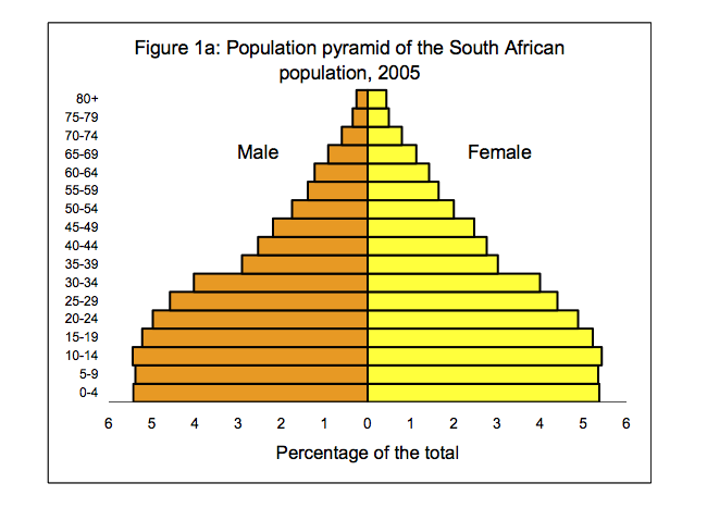 population pyramid all