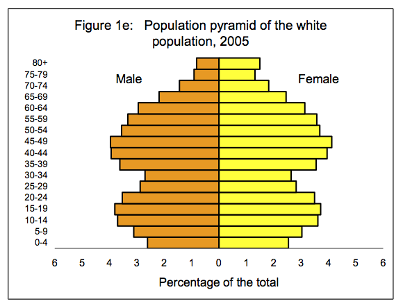 population pyramid white