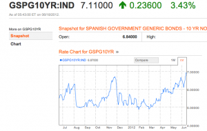 Spanish bond yields leave 7% behind them