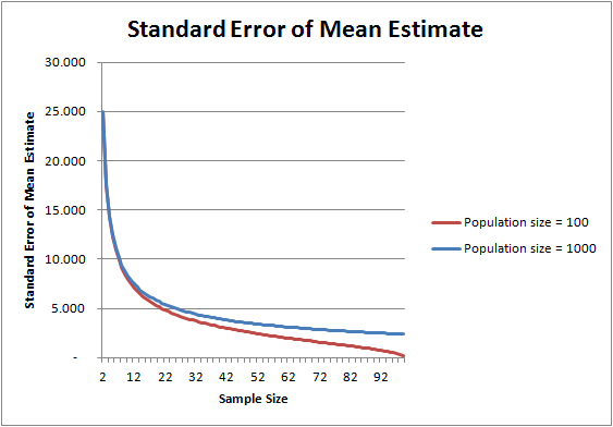 Standard Error as Sample Size increases for population of 100 vs 1,000