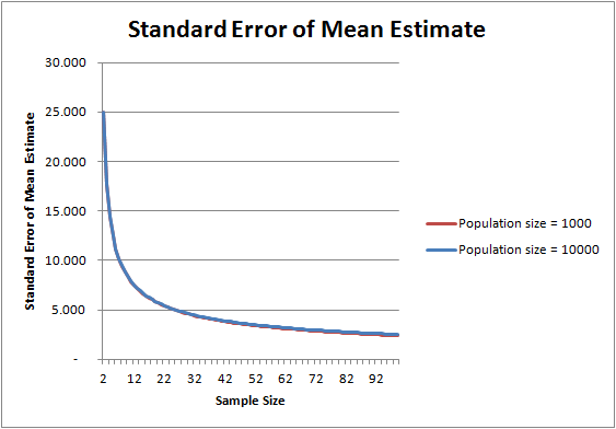 Standard Error as Sample Size increases for population of 1,000 vs 10,000